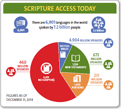 ubs-scripture-access